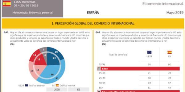 Eurobarómetro sobre comercio: El 78 % de los españoles entre 15 y 39 años piensan que el comercio internacional les beneficia