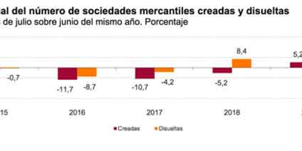 En julio se crearon un 1,6% más sociedades mercantiles que el mismo mes de 2017