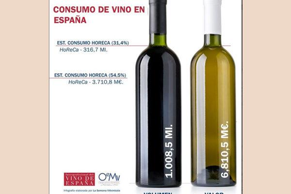 El consumo de vino en España gana terreno en canales cada vez más complejos y diversificados