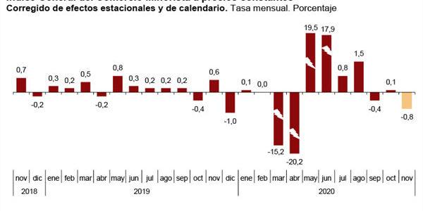 El Índice General del Comercio Minorista descendió en noviembre un 0,8%