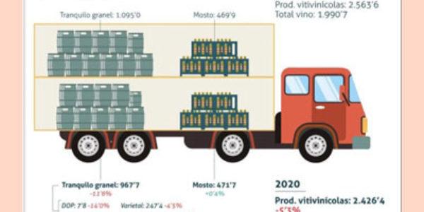 Exportaciones españolas de vino a granel