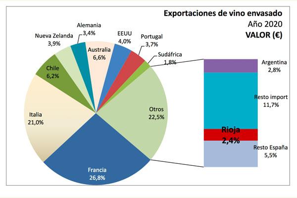 La D.O.Ca. Rioja gana cuota dentro del comercio mundial de vino envasado en 2020