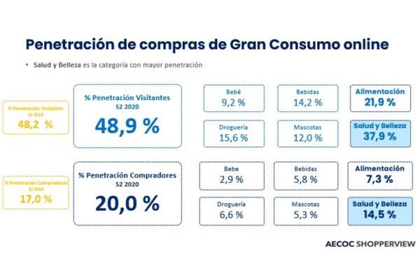 Los productos de alimentación ganan peso en la cesta online y representan el 45% de la facturación en e-commerce de gran consumo