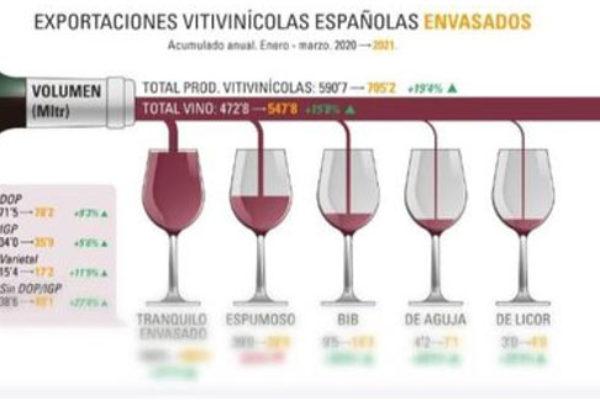 Exportaciones de vinos envasados, marzo 2021