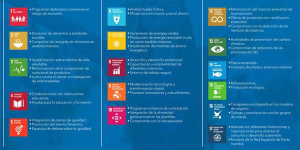 '#apoyamoslosODS: La distribución en la Década de Acción de Pacto Mundial'
