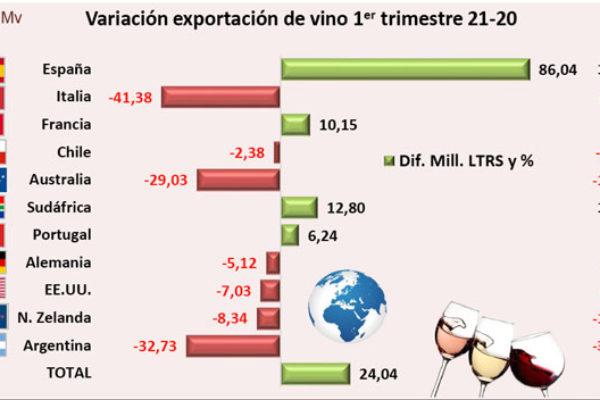 Excelentes resultados de las exportaciones de vino español en el primer trimestre de 2021
