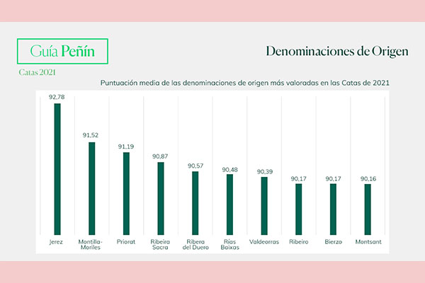 Las nuevas puntuaciones de la Guía Peñín ya disponibles en su web