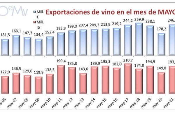 Las exportaciones españolas de vino siguen creciendo en mayo