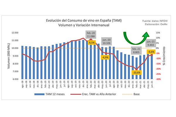 El consumo de vino en España creció de marzo a junio de 2021
