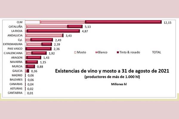 La producción de vino hasta agosto es de 4,1 millones de hectolitrosl